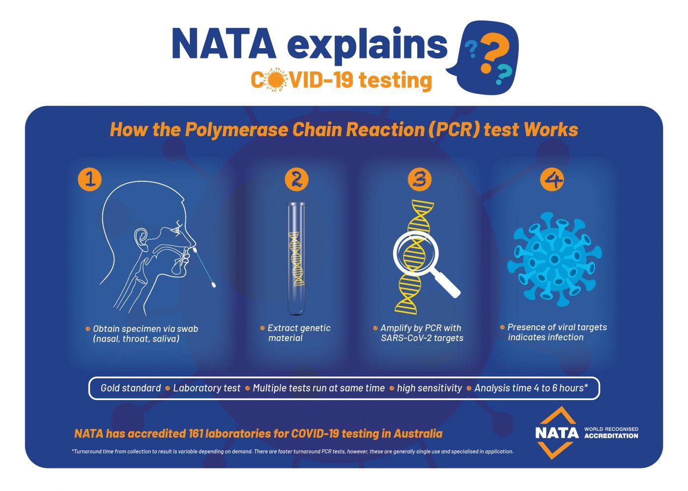 NATA Explains: PCR Testing