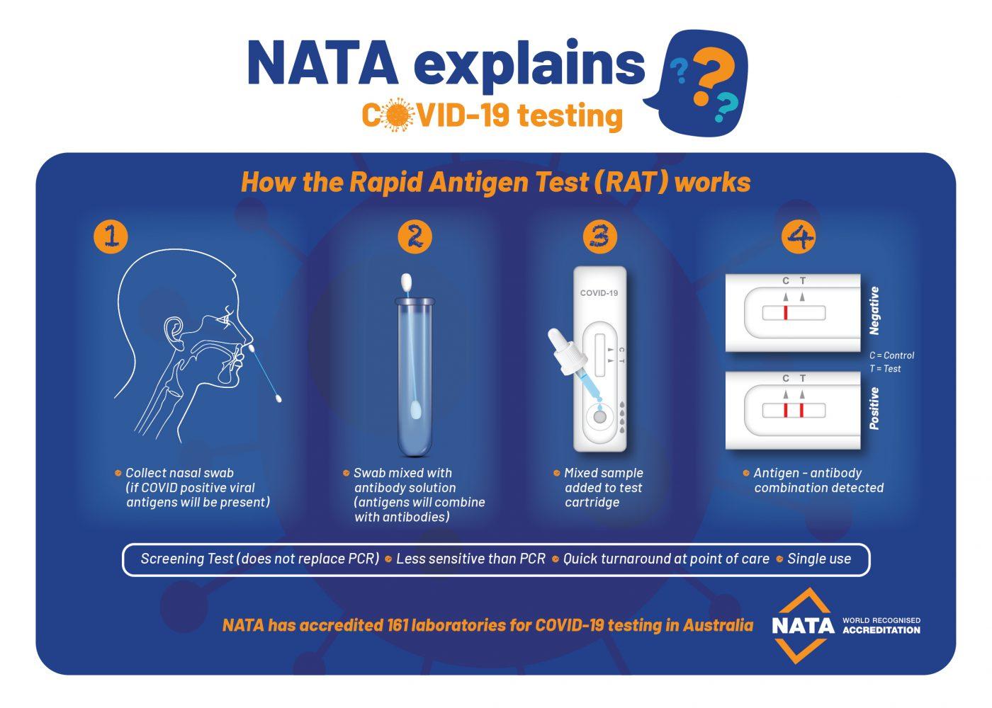NATA Explains: Rapid Antigen Testing