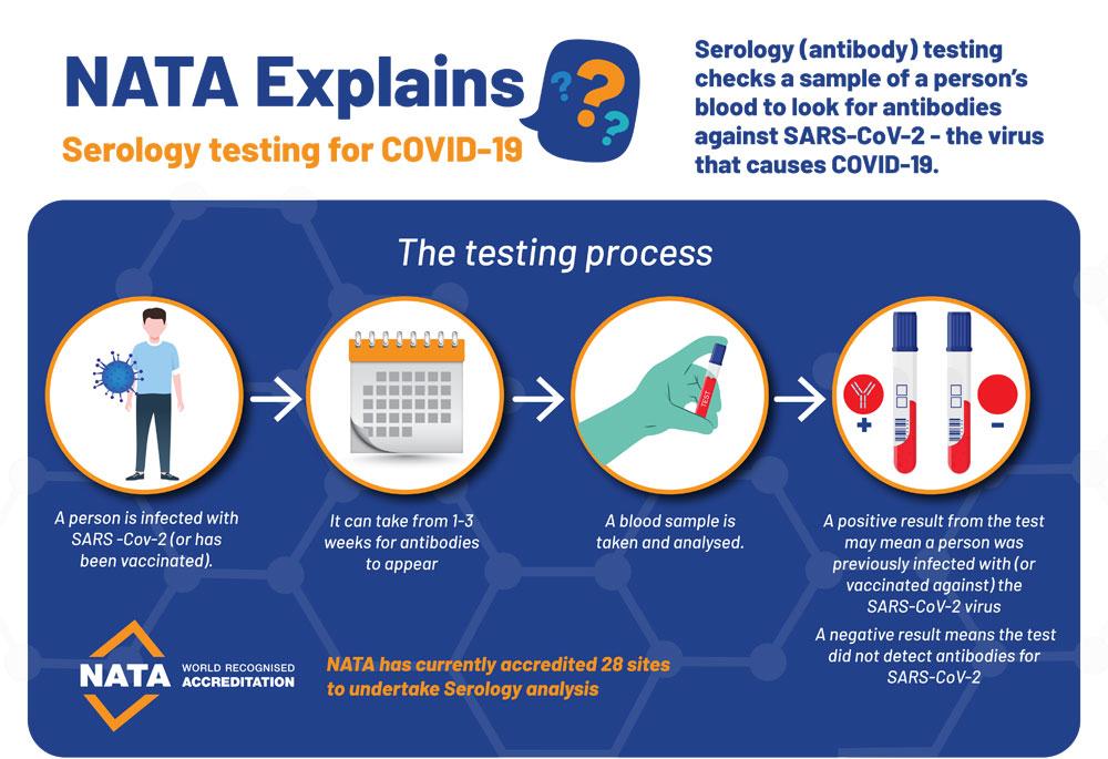 NATA Explains: Serology testing